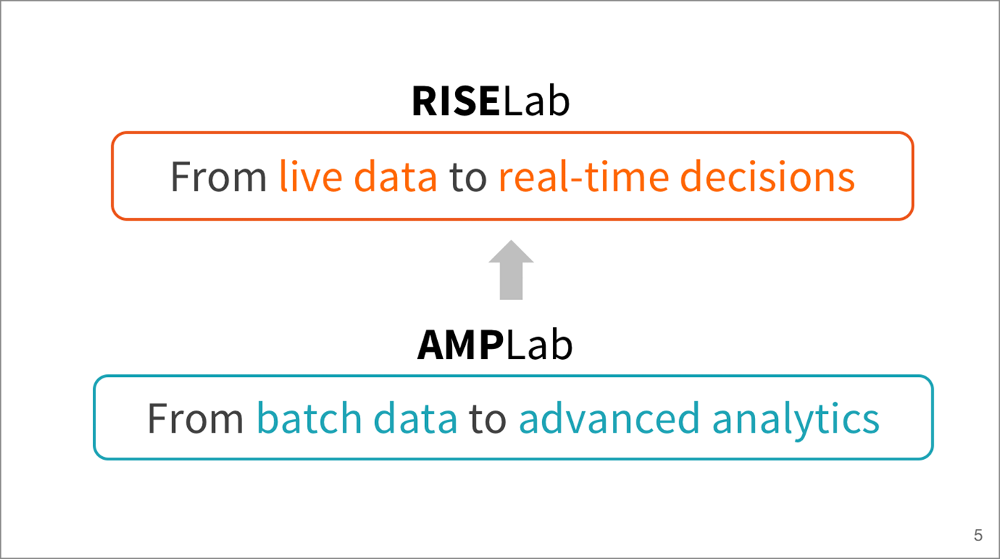 The RISELab will focus on harnessing live data from real-time decisions.