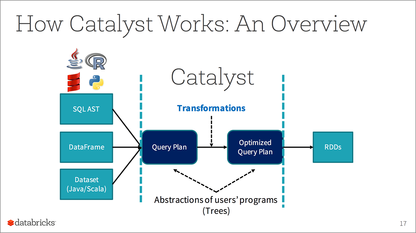 An overview of how Catalyst works