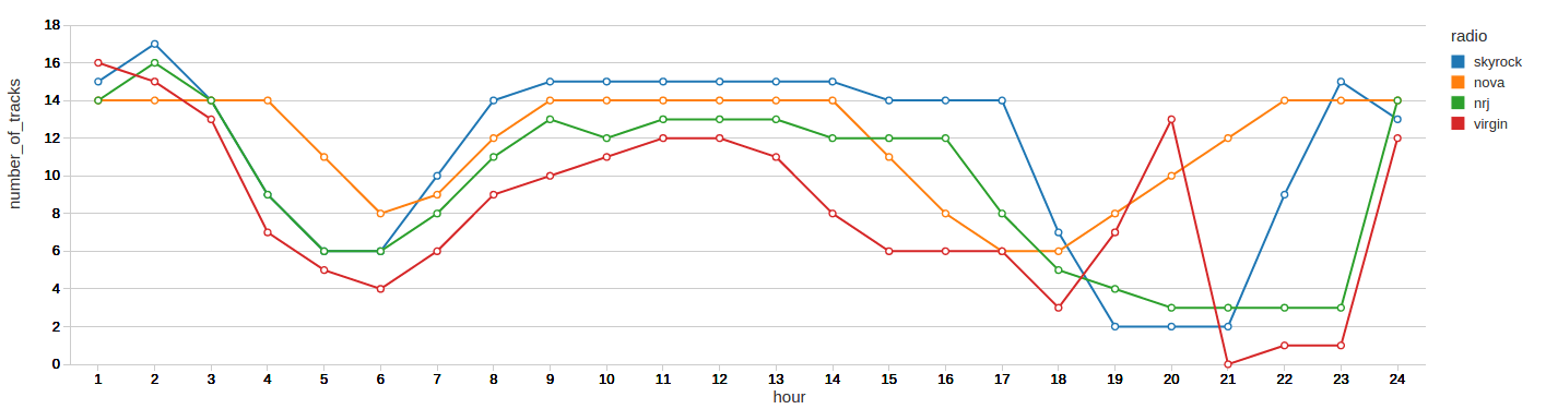 Average Number of Songs for Mondays