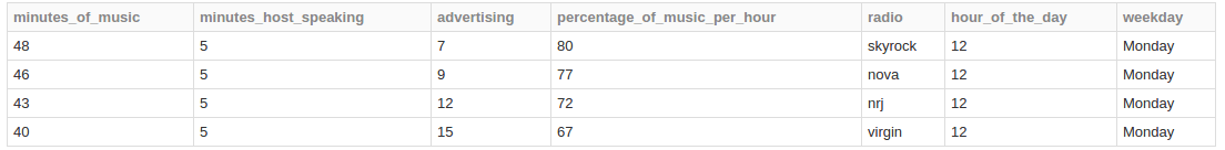 Average Minute of Music and Advertising for Every Monday at Noon