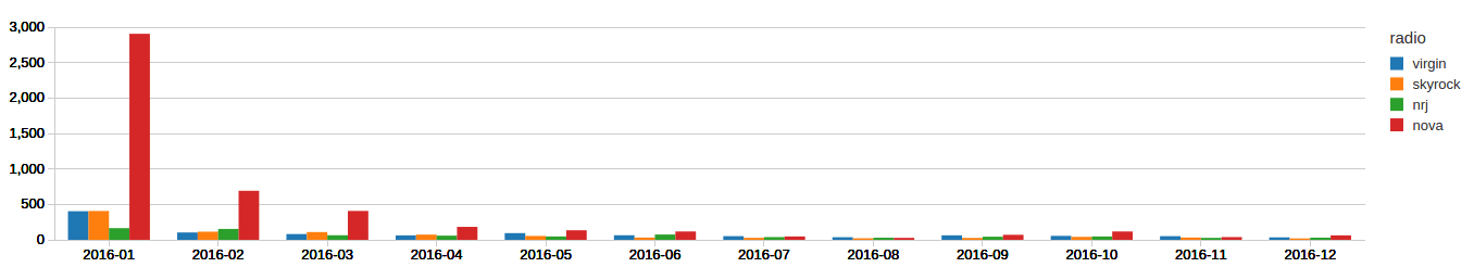 Analyse One Year of Radio Station Songs Aired with Apache