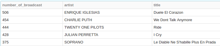 Most 5 broadcasted songs on NRJ