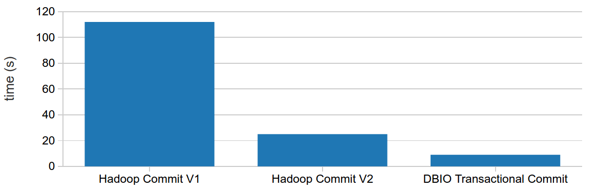 DBIO vs Hadoop performance test results