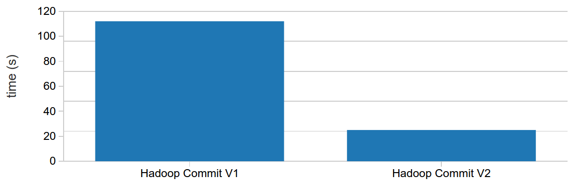Test results showing performance between Hadoop Commit V1 vs Hadoop Commit V2