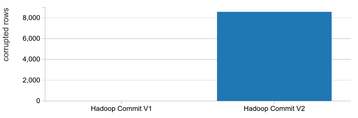 Test results showing transactionality between Hadoop Commit V1 vs Hadoop Commit V2
