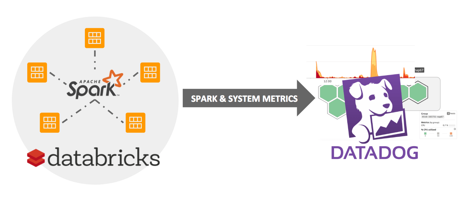Databricks cluster and Datadog