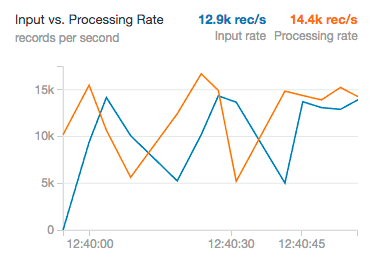 Screenshot of the Input vs Data Processing Rate dashboard
