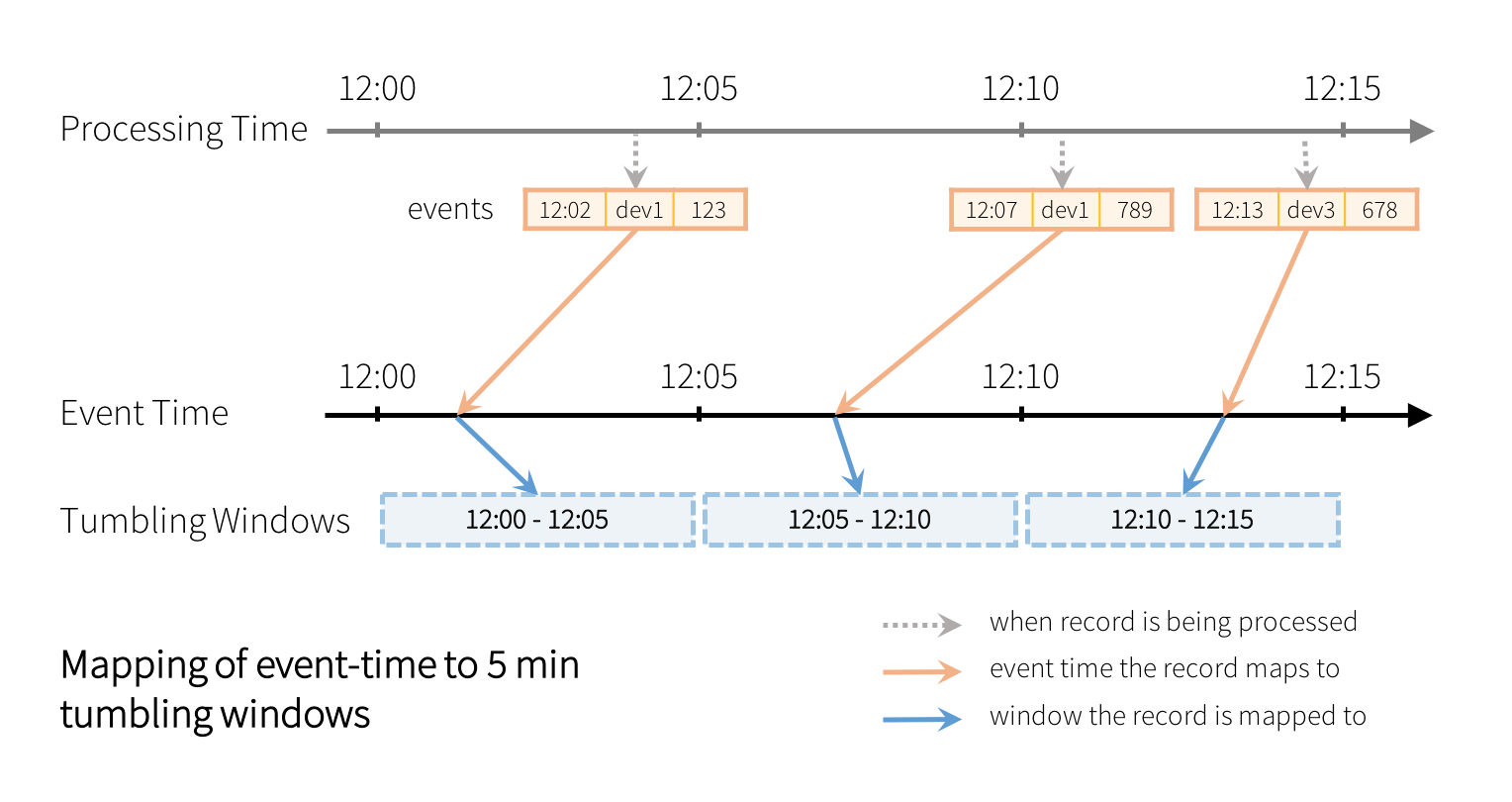 Mapping of event-time to 5 min tumbling windows