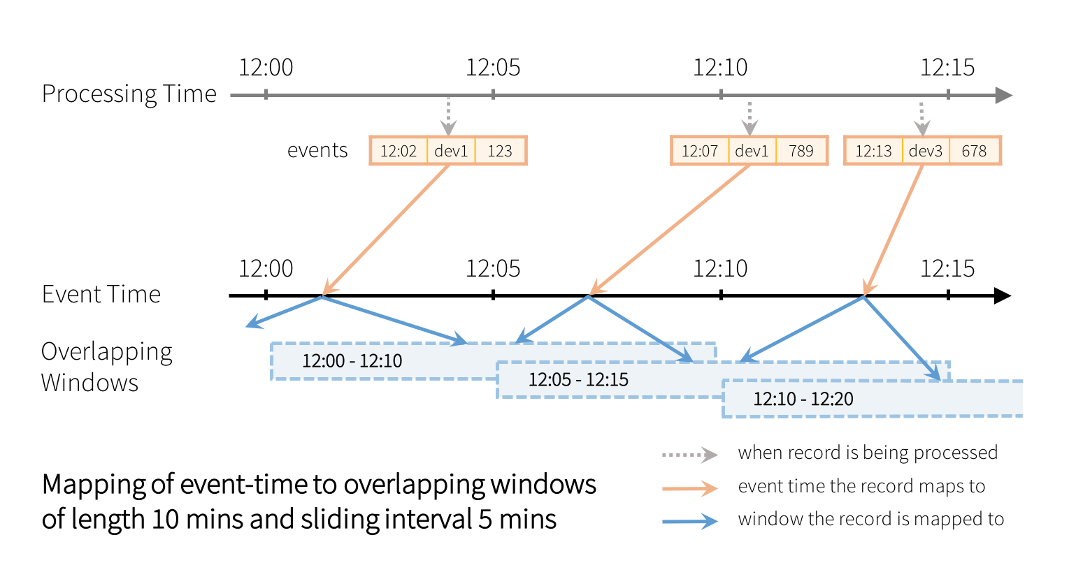 Mapping of event-time to overlapping windows of length 10 mins and sliding interval 5 mins