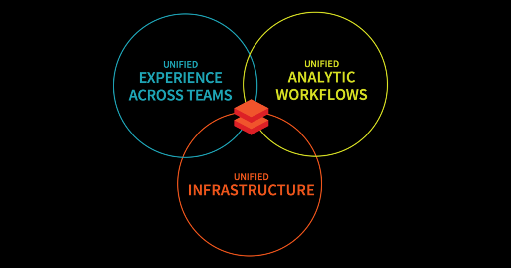 What is Databricks Unified Analytics?