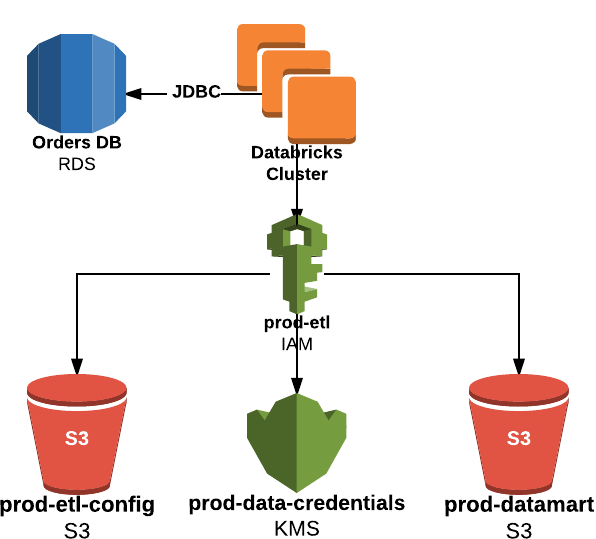 Managing Credentials in Databricks