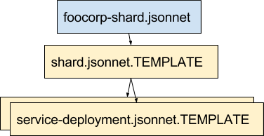 Declarative Infrastructure with the Jsonnet Templating Language