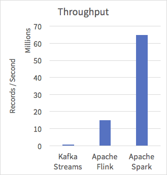 Apache Spark achieves 5x higher throughput vs competition on the Yahoo Streaming Benchmark