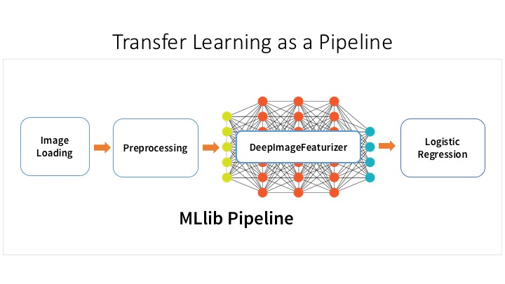 Build Scale And Deploy Deep Learning Pipelines With Ease The