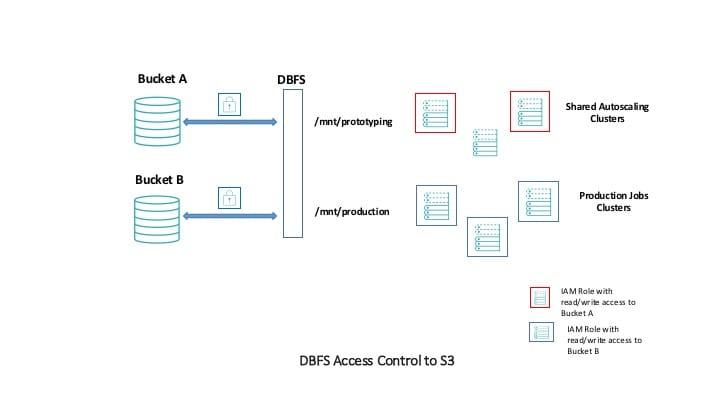 Best Practices for Coarse Grained Data Security in Databricks - The