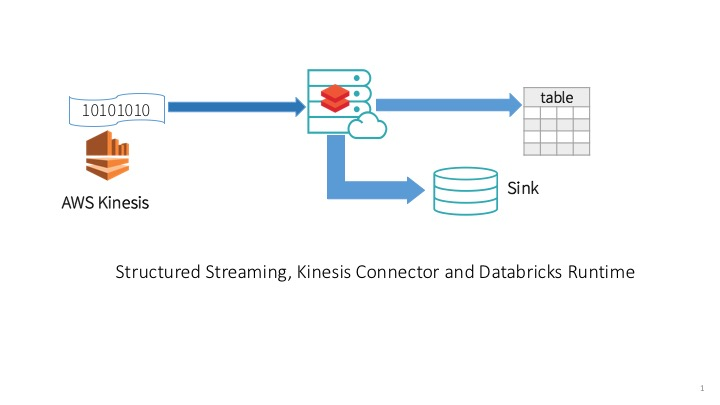 Apache Spark's Structured Streaming with Amazon Kinesis on