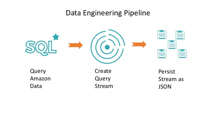 Building Complex Data Pipelines with Unified Analytics