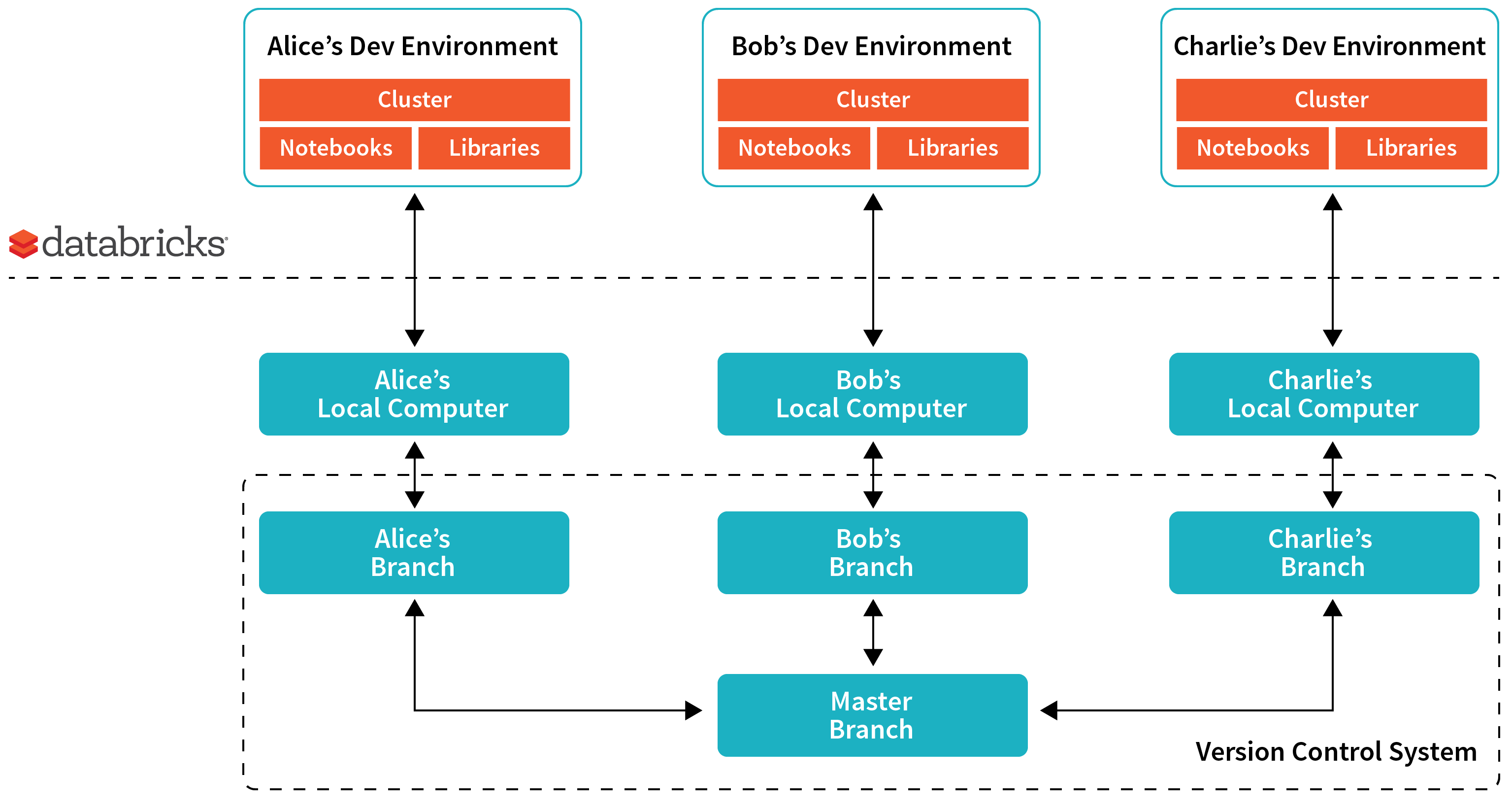 Continuous Integration & Continuous Delivery with Databricks - The