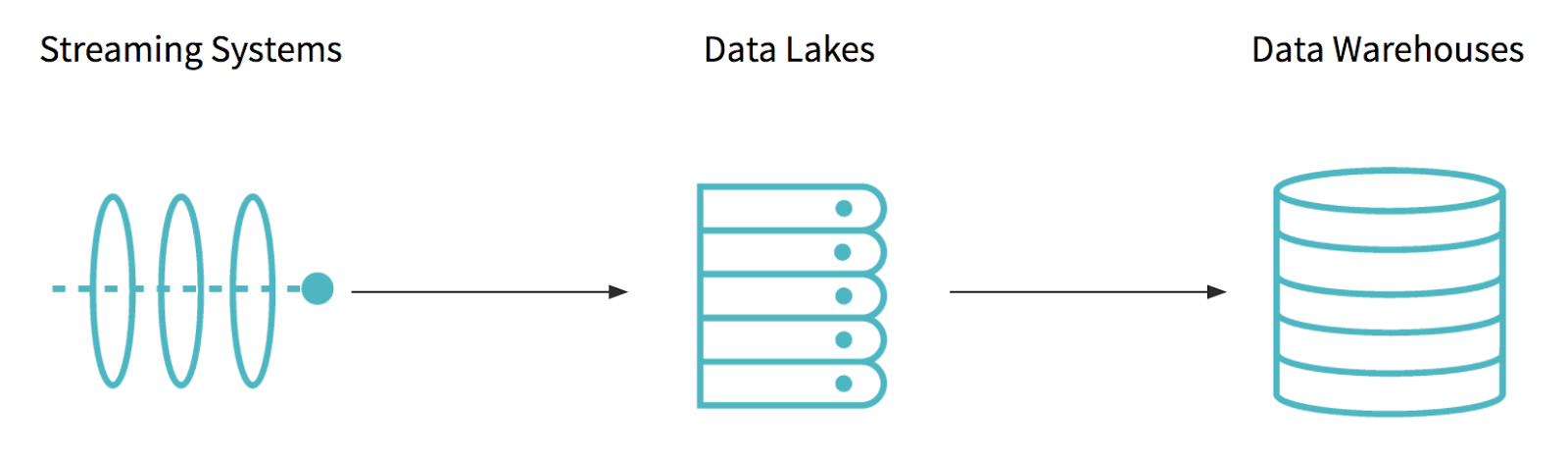 Databricks Delta: A Unified Data Management System for Real