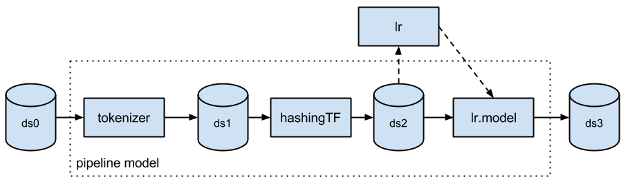 Introducing the Natural Language Processing Library for