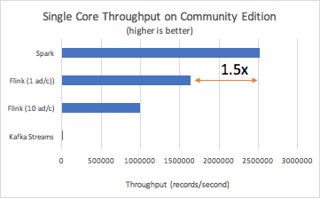 Benchmarking Structured Streaming on Databricks Runtime