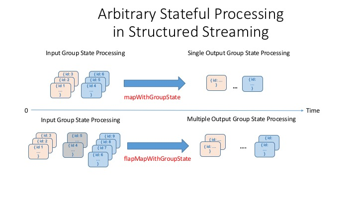 Arbitrary Stateful Processing in Apache Spark's Structured