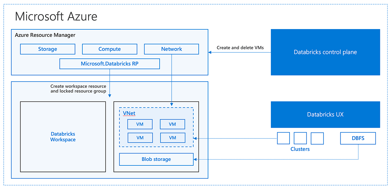 Azure Databricks Architecture