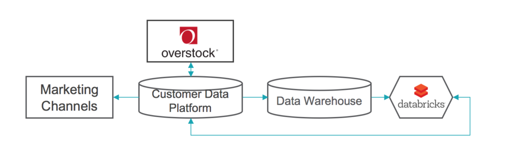 Overstock Marketing + Databricks = Data Science at Scale
