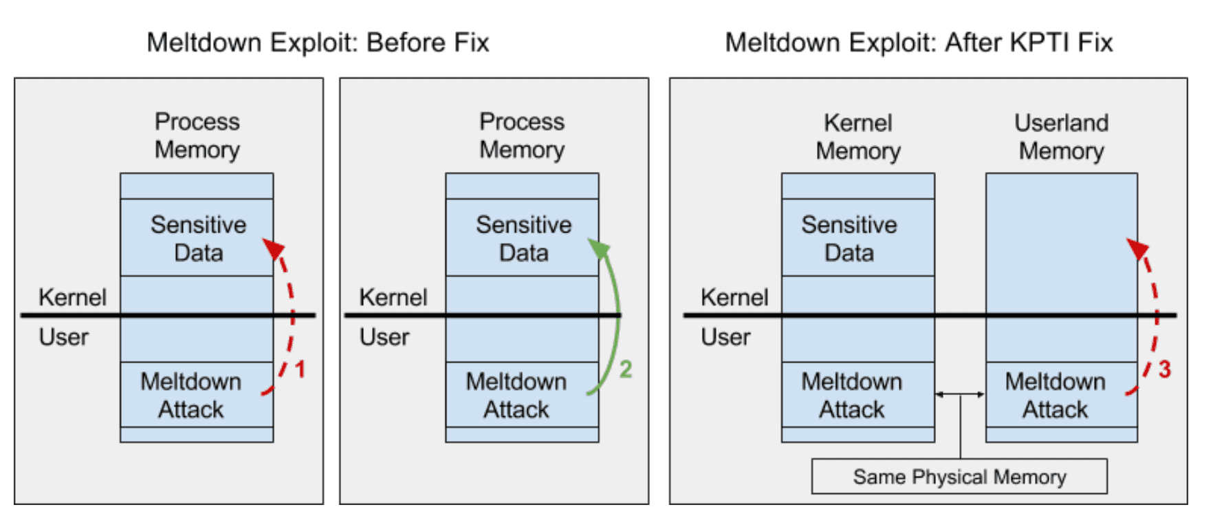 Meltdown and Spectre: Exploits and Mitigation Strategies