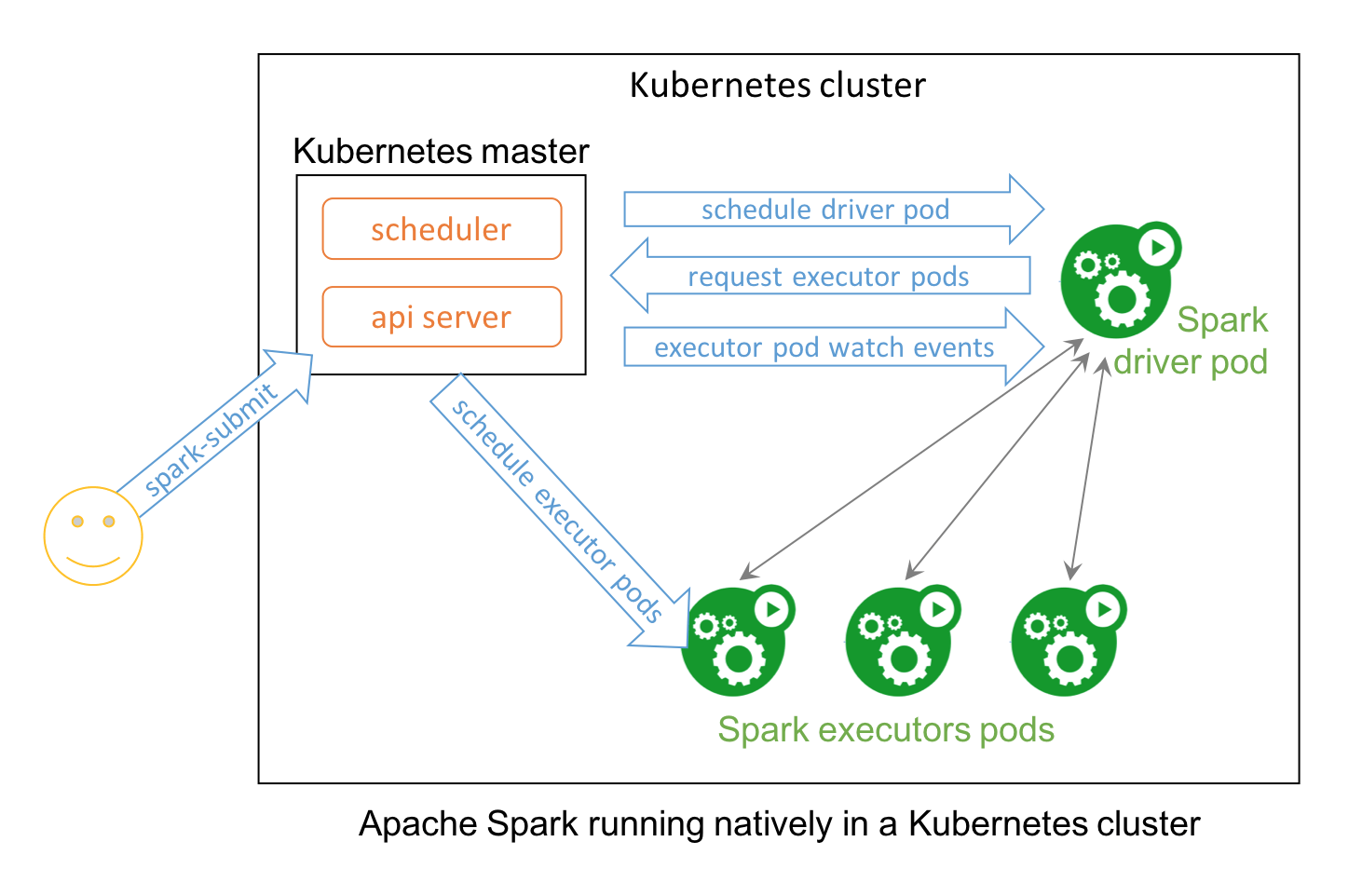 Apache Spark 2 3 with Native Kubernetes Support - The Databricks Blog