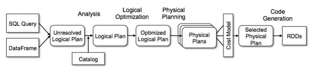 Catalyst Optimizer Diagram