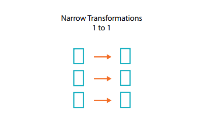 Narrow Transformation