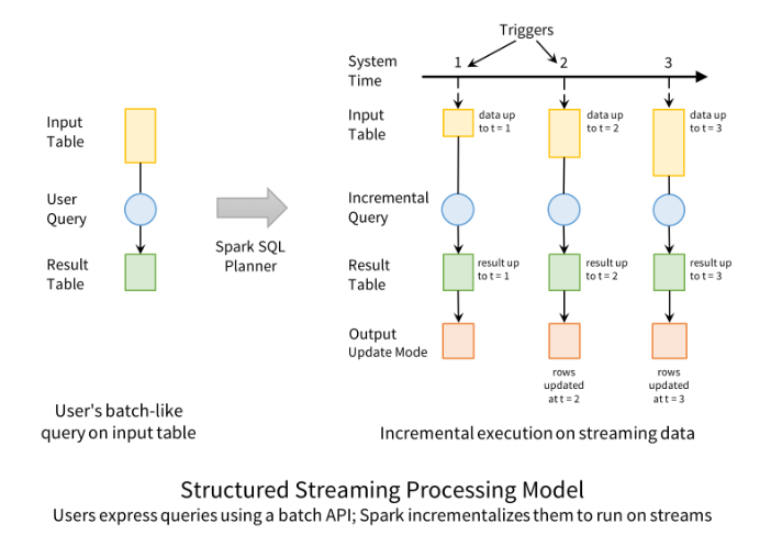 Structured Streaming Processing Model