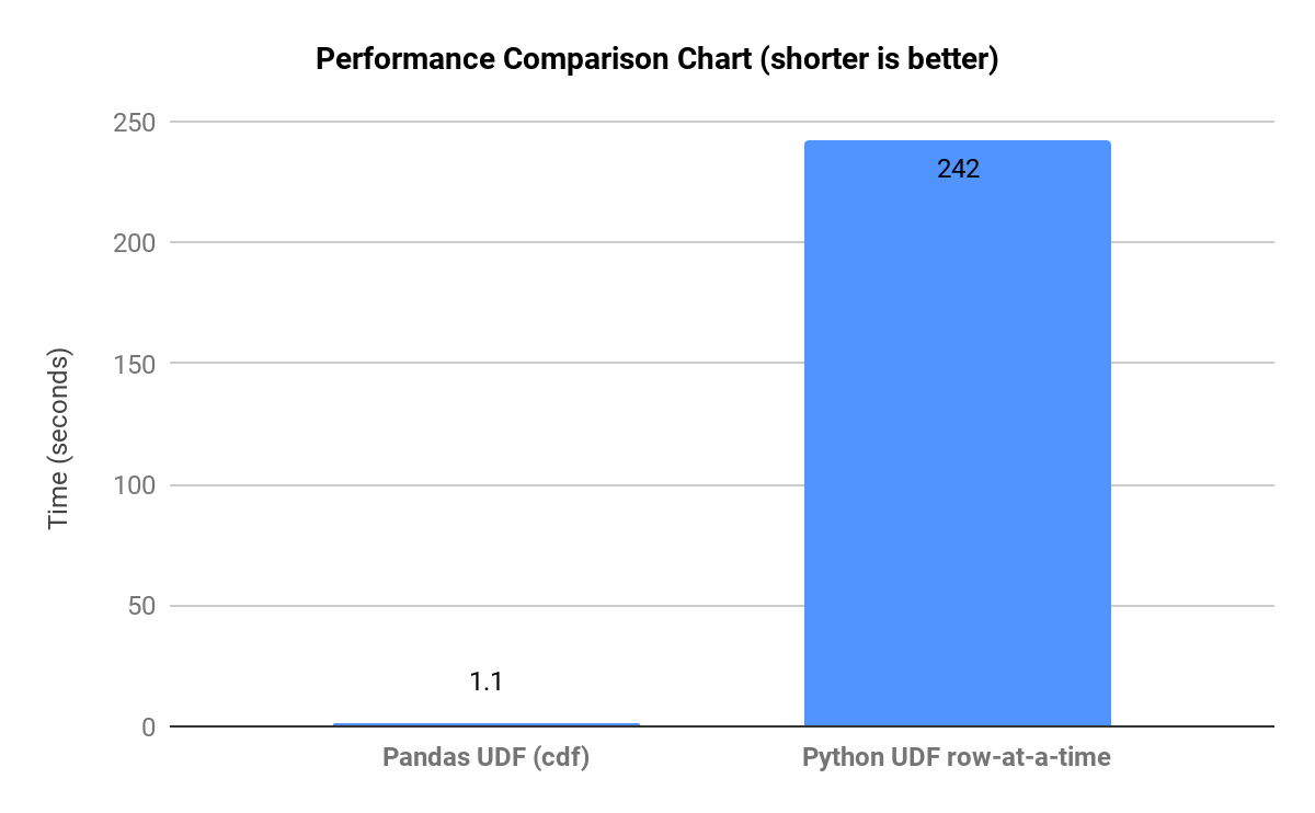Benchmarking Apache Spark on a Single Node Machine - The Databricks Blog
