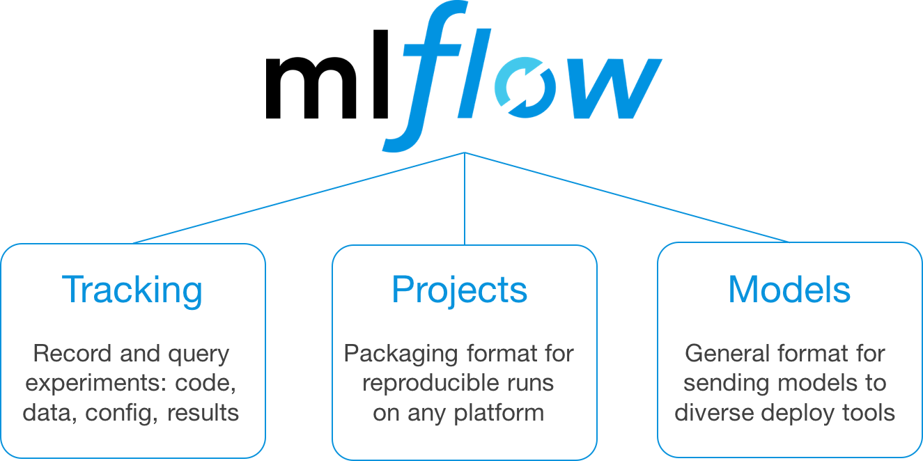 Introducing MLflow: an Open Source Platform for the Complete