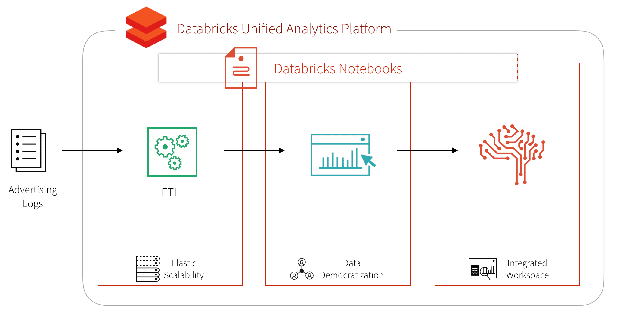 Simplify Advertising Analytics Click Prediction with Databricks