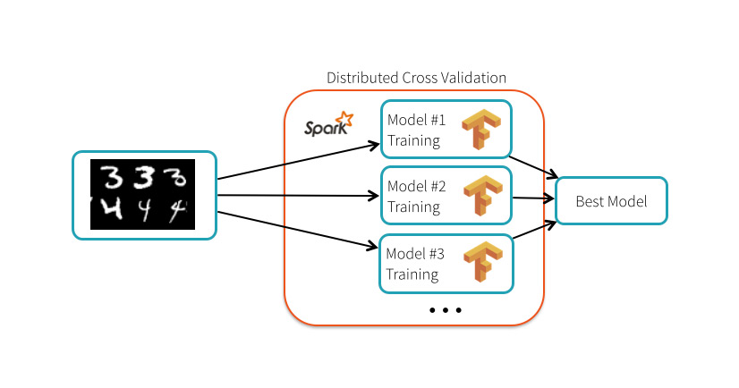 TensorFrames: Deep Learning with TensorFlow on Apache Spark