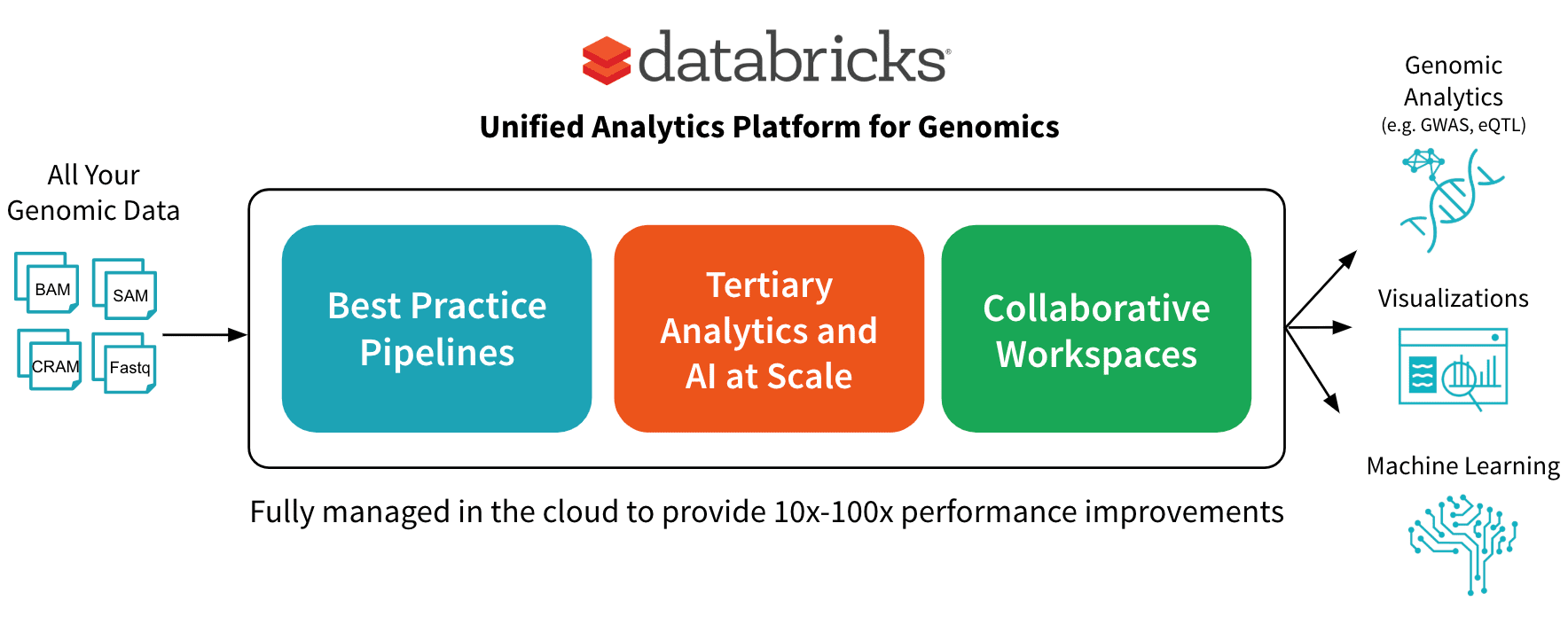 Building the Fastest DNASeq Pipeline at Scale - The