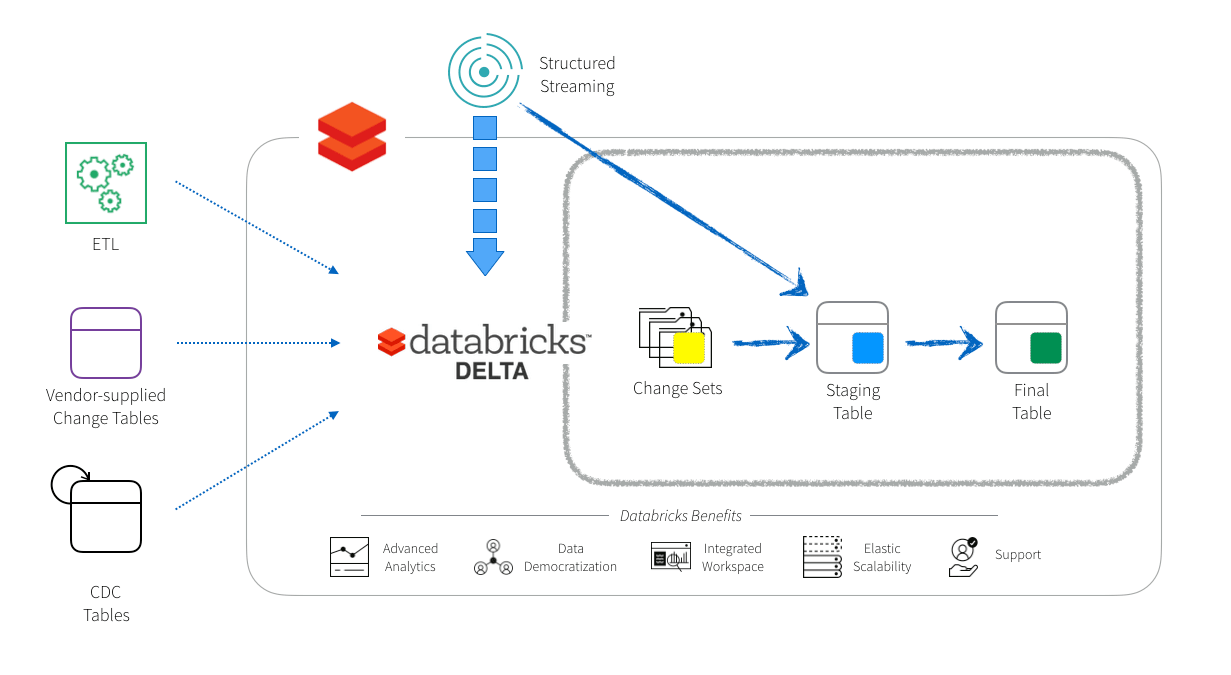 Simplifying Change Data Capture with Databricks Delta - The