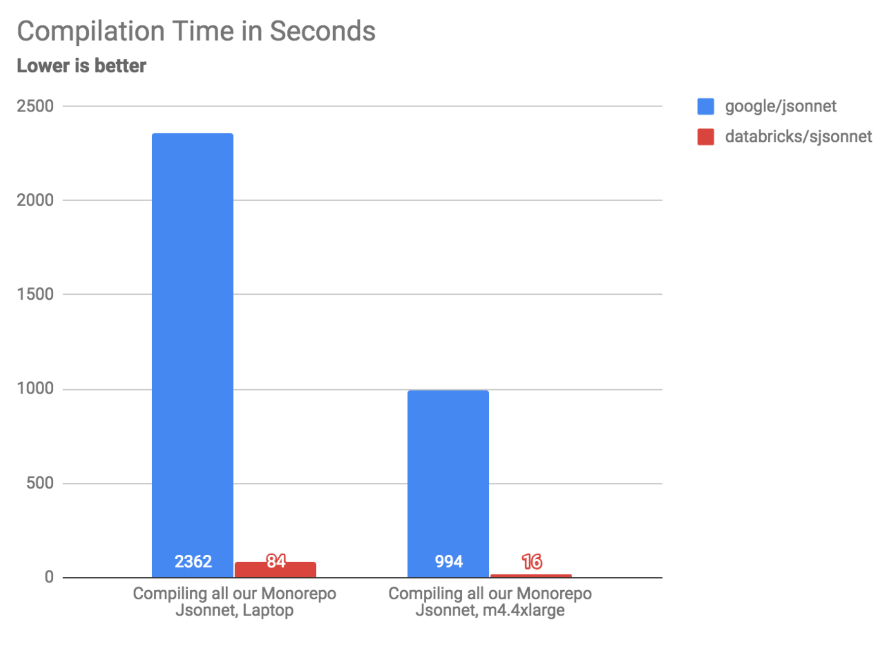 Writing a Faster Jsonnet Compiler - The Databricks Blog