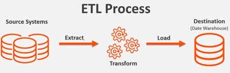 ETL (extract transform load)