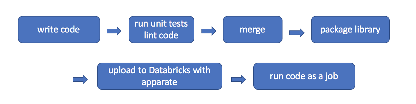 Apparate: Managing Libraries in Databricks with CI/CD - The