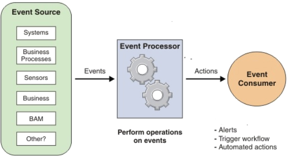 What is Complex Event Processing? - Databricks