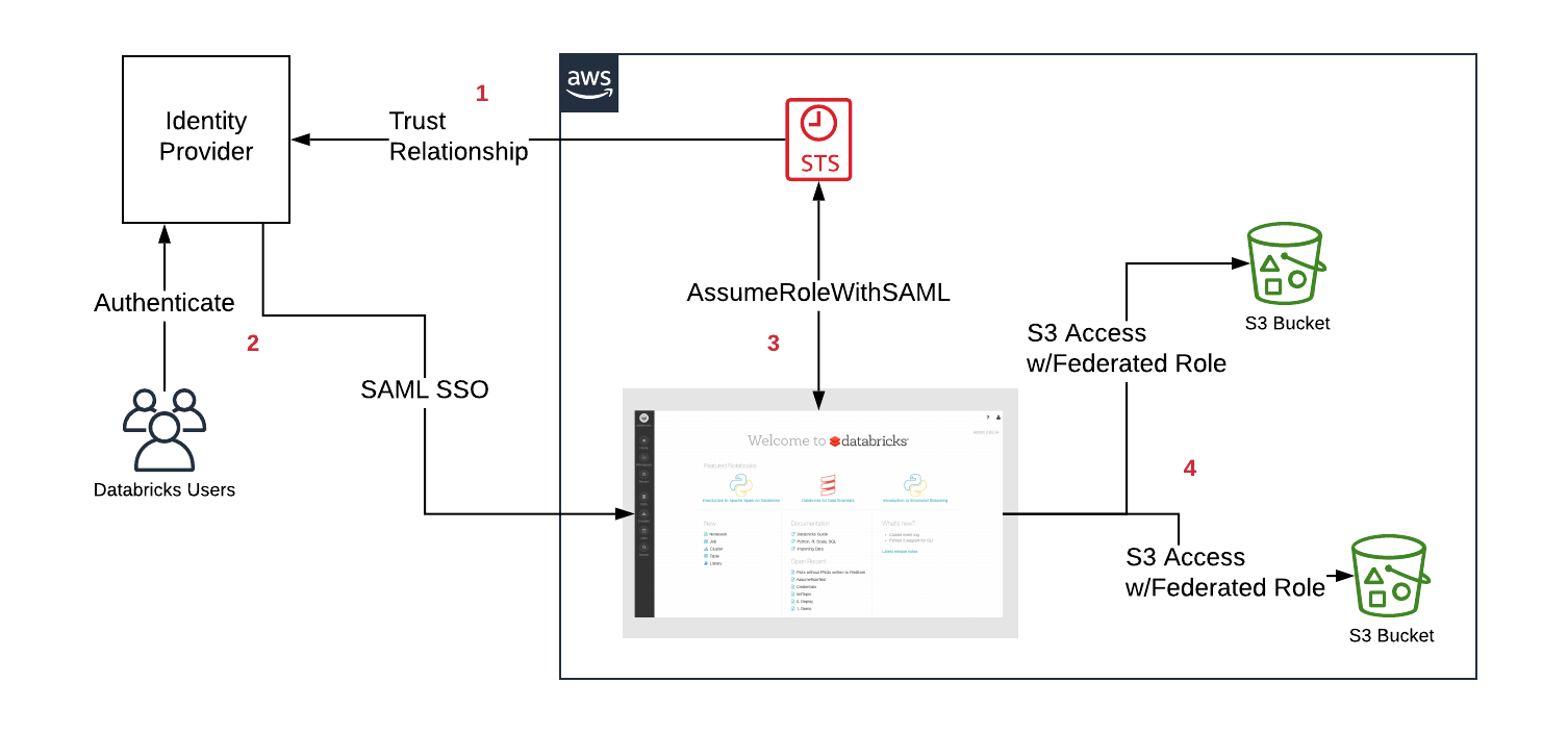 Introducing Databricks AWS IAM Credential Passthrough - The
