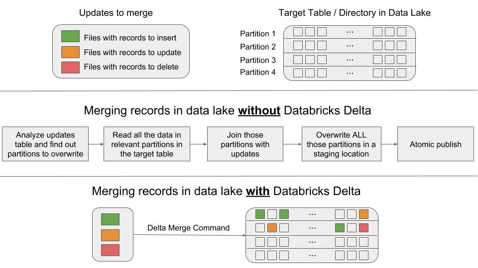 Efficient Upserts into Data Lakes with Databricks Delta