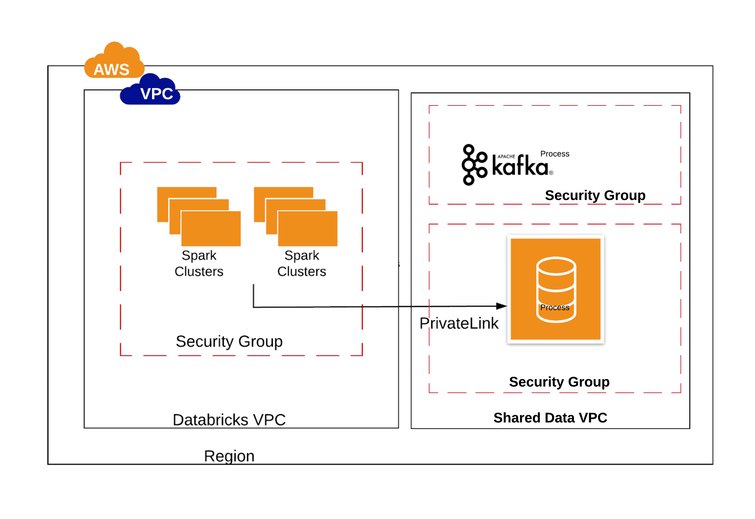 Securely accessing external data sources from Databricks for