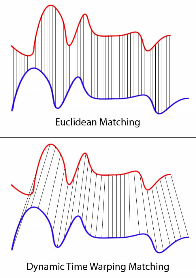 Euclidean Matching and Dynamic Time Warping Matching
