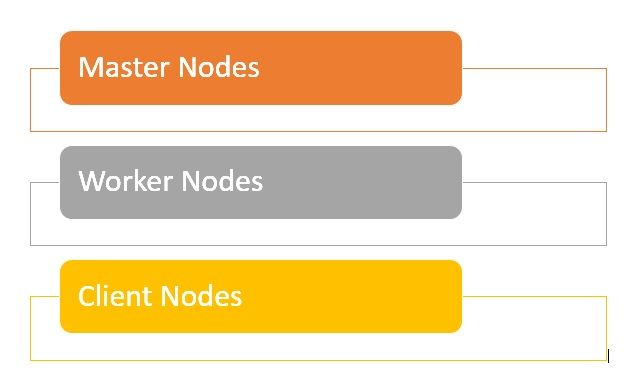 Hadoop clusters are comprised of three different node types: master nodes, worker nodes, and client nodes.