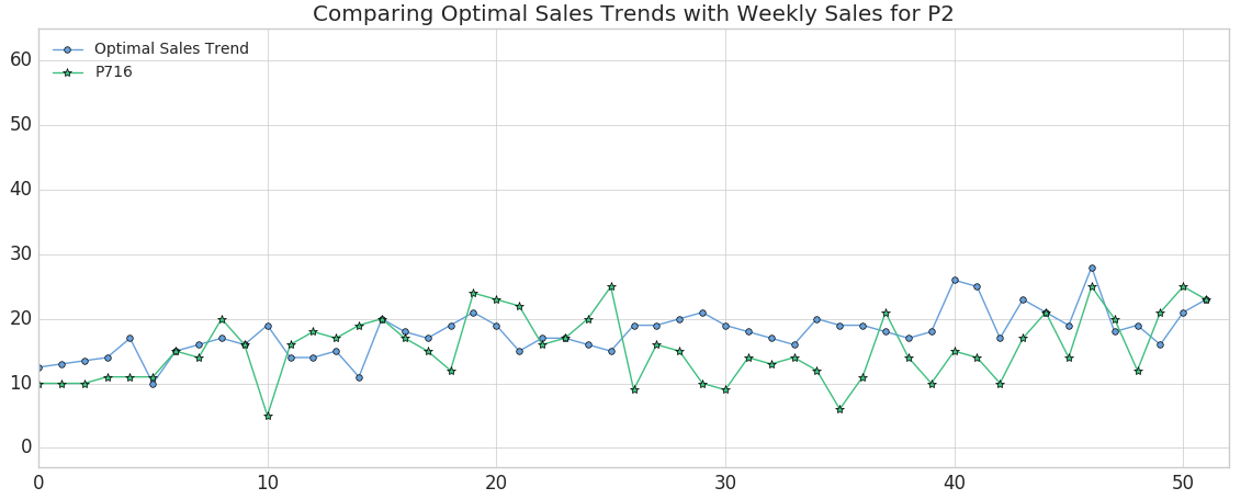 Using Dynamic Time Warping and MLflow to Detect Sales Trends - The