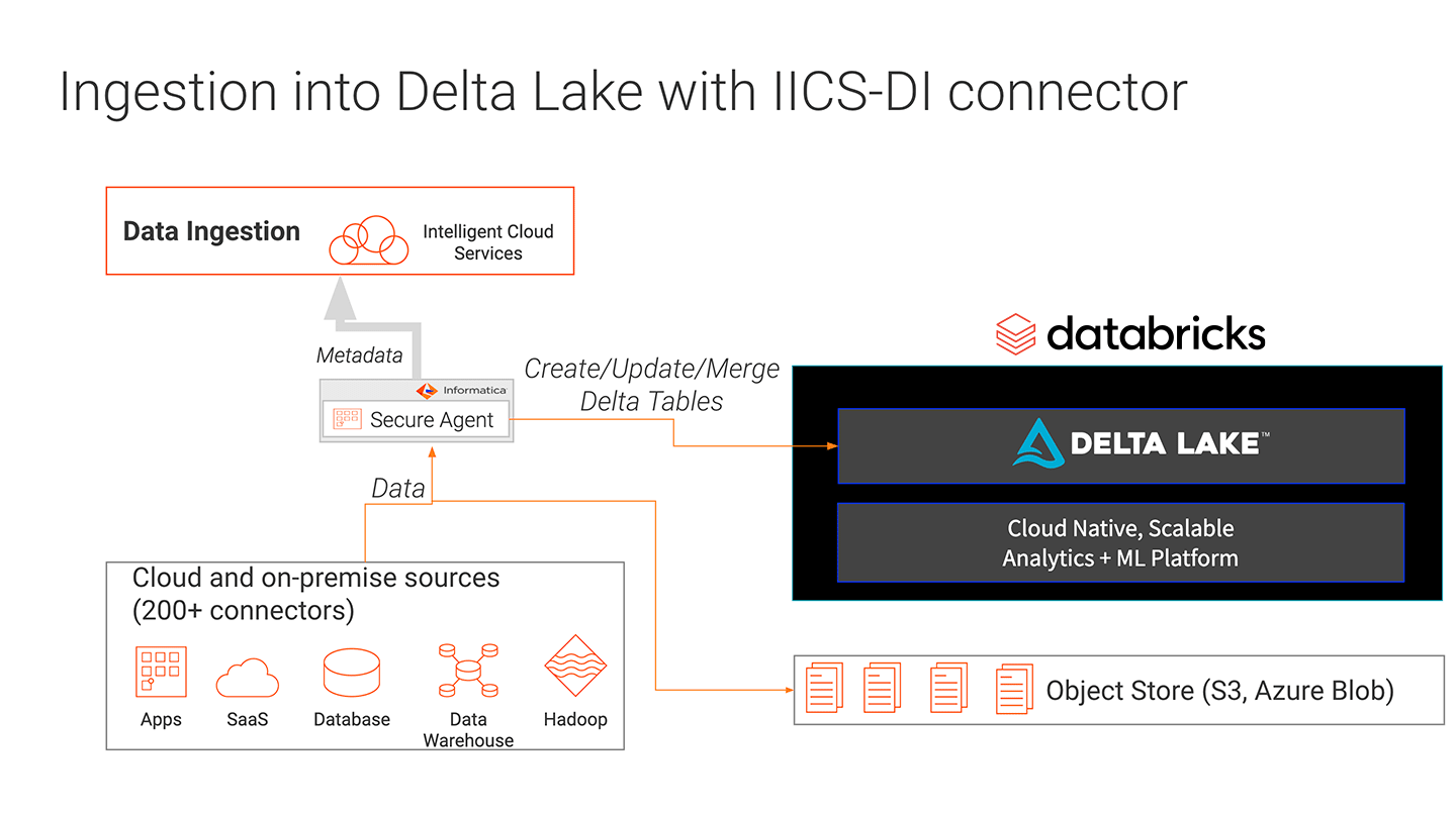 Ingestion into Delta Lake with IICS-DI Connector
